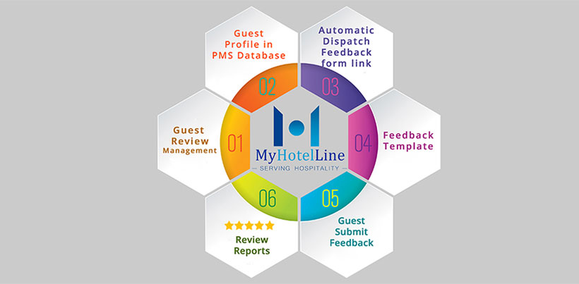 Guest Review Management - MyHotelLine